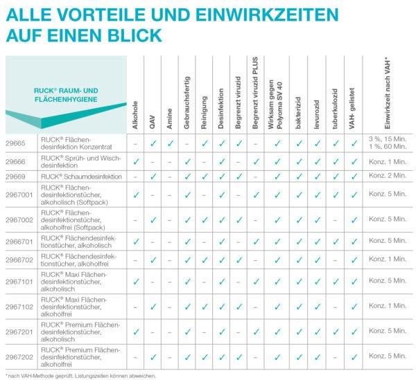 Flächendesinfektionstücher im Softpack alkoholfrei 80 Tücher Artikel Nr.: RU-2967002 4