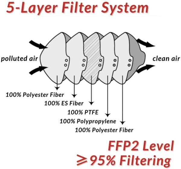 1 Stück FFP2 Maske, Atemschutzmaske, Partikelfiltermaske, EU CE Zertifiziert CE 2163, WEIß 2